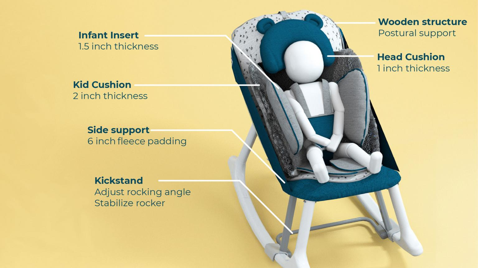 A mock-up render of a chair design for infants with callouts detailing features of design.